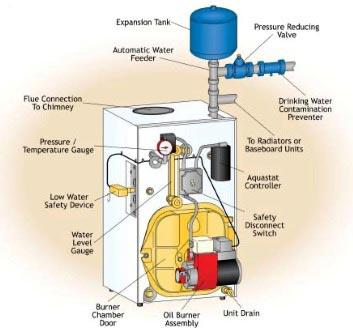 Oil Boiler Diagram Oil Boiler Wiring Diagram - Wiring Diagrams